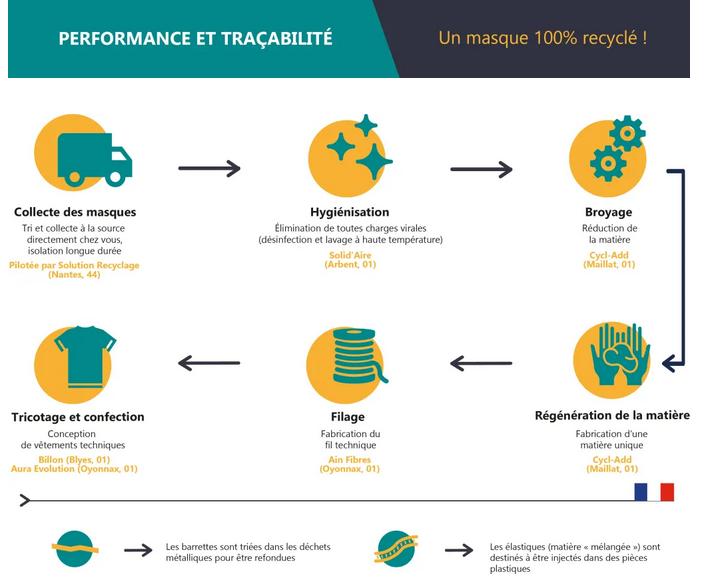 Action mutualisée de collecte de masques jetables pour les recycler en T-shirts!